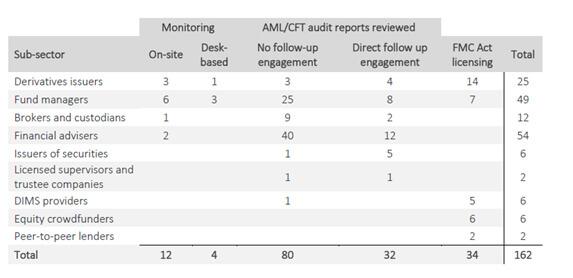 FMA publishes AML/CFT Annual Review Report - MinterEllisonRuddWatts