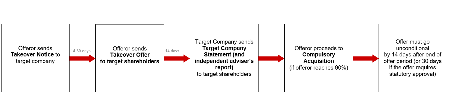 How A Takeover Offer Works Minterellisonruddwatts